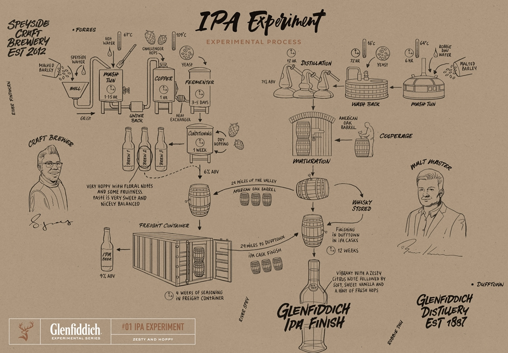 glenfiddich-ipa-map
